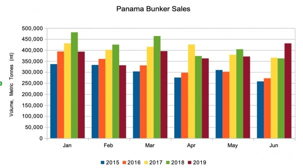 Panama Bunker Sales Surge to 15-Month High