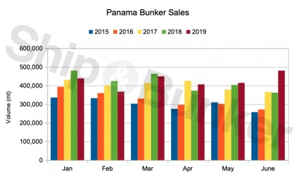 Panama Bunker Sales Jump Following Revision to Historical H1 2019 Volumes