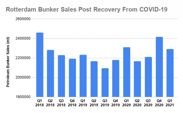 Rotterdam's Q1 Bunker Sales Fell by Just 0.9% From IMO 2020 High