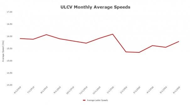 VesselsValue Reports Sharp Drop in LR3 Tanker Speeds