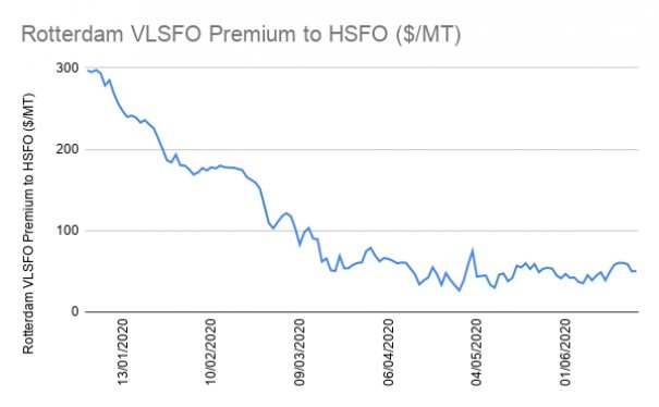 Pacific Green Retreats From Scrubber Sales as HSFO Discount Remains Narrow
