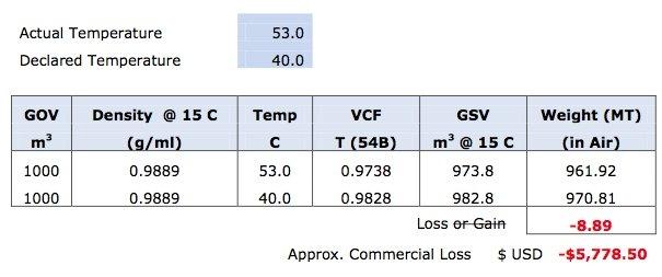 Tricks of the Bunker Trade: Understanding the Fuel Temperature & Volume Relationship