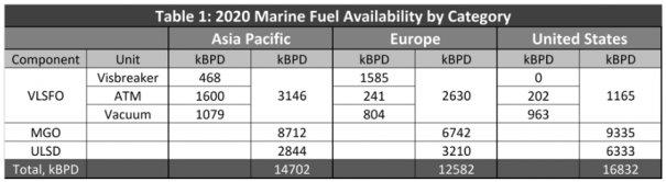 IMO2020: RAI 2020 Marine Fuel Availability Study Re-Boot