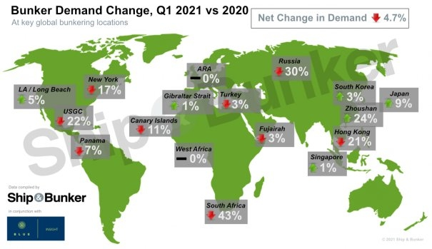 S&B MARKET SURVEY: Global Q1 Bunker Demand Loses 4.7% From IMO 2020 Peak