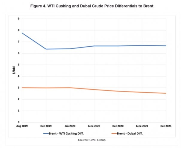 IMO 2020: Current Futures Prices and Refiner Processing Options