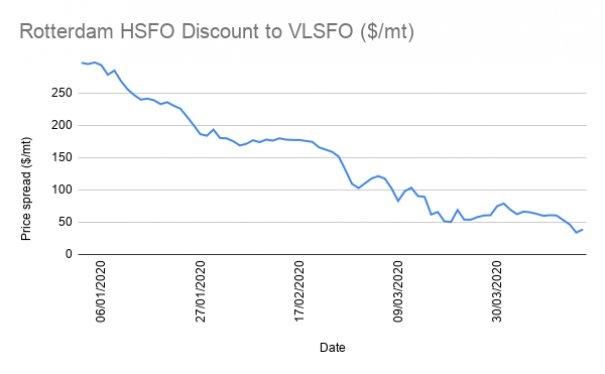 Scrubber Economics Under Pressure as Rotterdam HSFO Discount Narrows Below Key $50/MT Barrier
