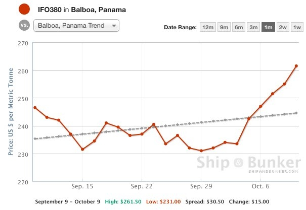 Vessel Congestion Pushing Up Panama Prices