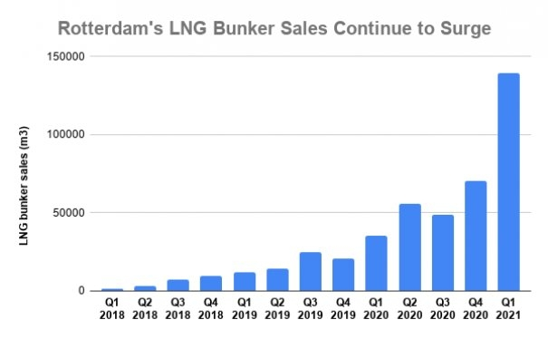 France's Total Represents at Least 75% of Rotterdam LNG Bunker Sales