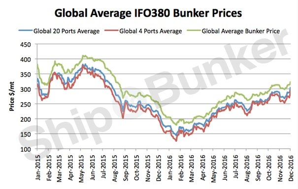 Bunker Prices Surge to 16 Month Highs, Break $300/mt in the Primary Ports [Graph]