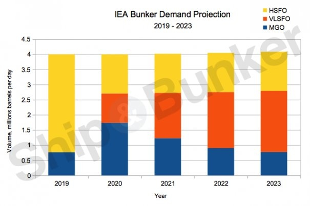 IMO 2020 ANALYSIS: Do the Sky High Predictions for Post 2020 HSFO Demand, Scrubber Uptake Add Up?