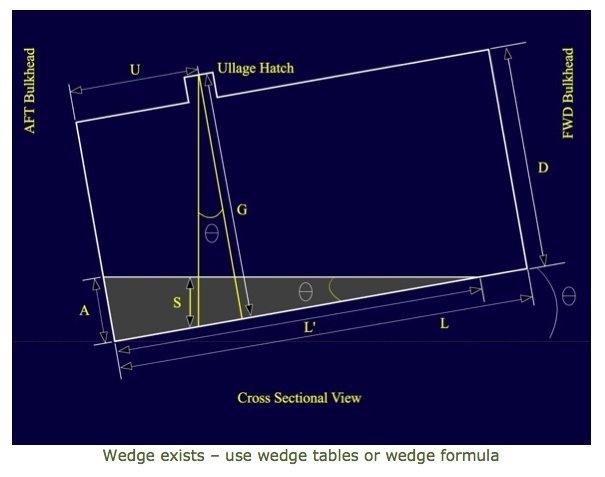 Tricks of the Bunker Trade: Unpumpable Fuel, Zero Dip Volume Application