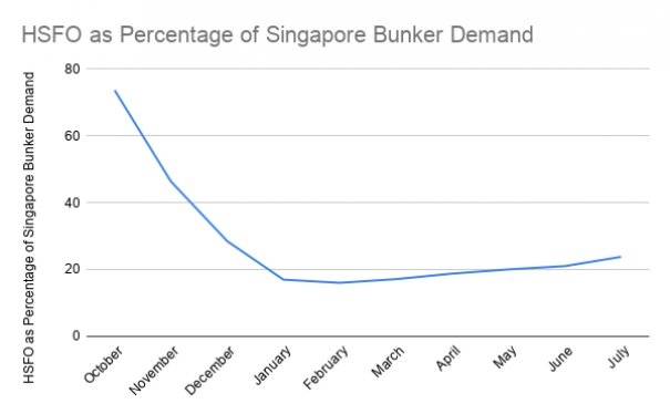 HSFO Now Takes Up Quarter of Bunker Demand in Singapore