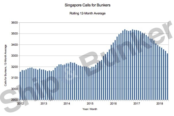 Singapore Sets New Records as Bunker Sales Continue to Soar