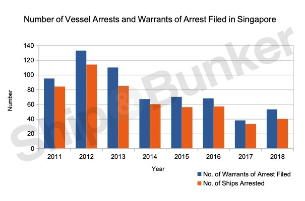Uptick in Singapore Ship Arrests