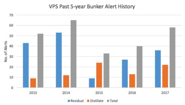 A Review of Veritas Petroleum Services Bunker Alerts-2017