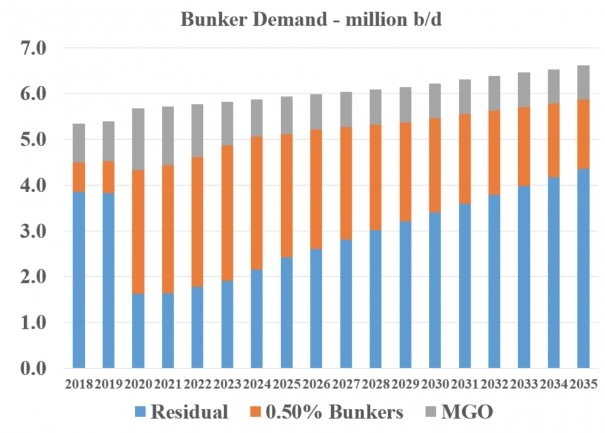 Residual Bunker Demand Could Recover to Today's Levels in 15 Years: Meech