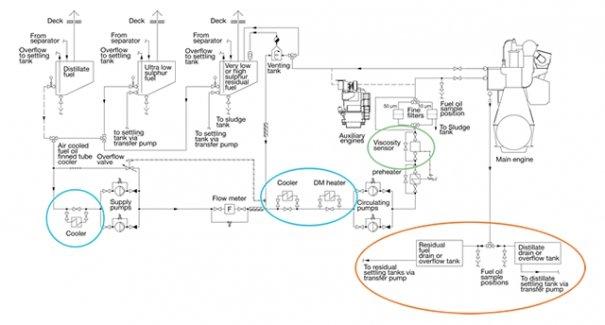 FEATURE: Engine Designers Split on IMO2020 Engine Threats