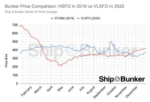 Bunker Price Comparison: HSFO in 2019 vs VLSFO in 2020