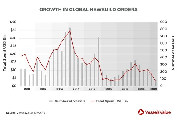 Q2 Newbuild Orders Slide to Record Low
