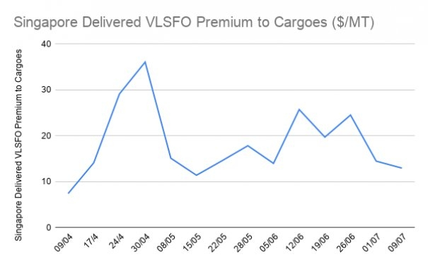 Singapore Delivered VLSFO Margins Near Record Lows