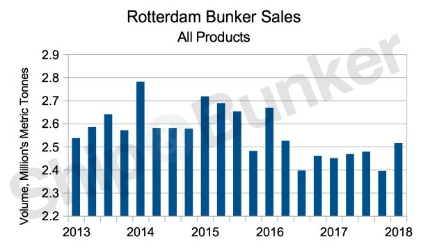 Rotterdam Q1 Bunker Sales Rise 2.7% [Graph]