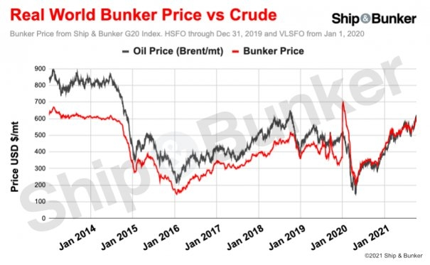 IMO 2020 Spike Aside, Bunker Prices Pass 7-Year High