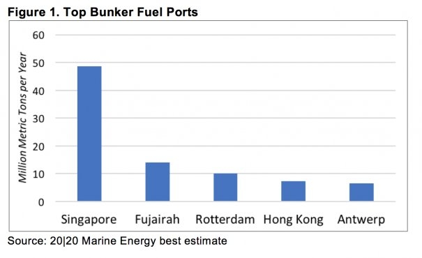 IMO 2020 Rule: Bunker Suppliers' and Blenders' Perspective