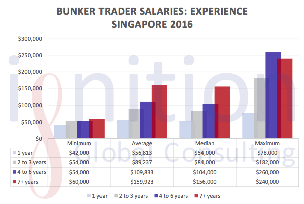 Here Are the Results of the Singapore Bunker Trader Salary Survey 2016