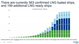 21 New LNG-Fuelled Ship Orders in July
