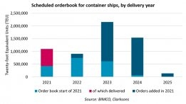 71% of 2021's Large Container Ship Orders Will Come With a Scrubber