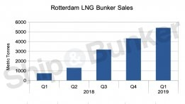 Rotterdam: LNG Bunker Sales Rise Again