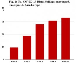 Sea-Intelligence Sees COVID-19 Impact on Container Freight 'Subsiding Rapidly'