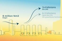 Construction of Netherlands' First Bio-LNG Plant Underway