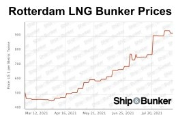 Europe LNG Bunker Price Spike Seen as Temporary