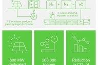 Abu Dhabi Plans 200,000 MT/Year Green Ammonia Plant
