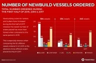Newbuild Orders Fall Sharply Despite Uptick in 1H 2017 Tanker, Bulker Orders