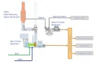 GE and HZ Awarded ABS Approval in Principle for LNG Power Supply Vessel Design Using COGES