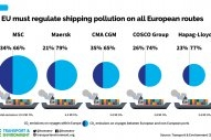 EU Must Tax Emissions From Voyages Outside Europe: T&E