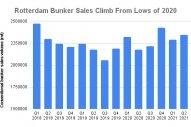 Rotterdam Q2 Bunker Sales Gain 7.7% on Year