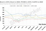 GRAPH: 2020's Average Bunker Price 8% Lower Than 2019