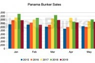 Panama Bunker Volumes Lower, but Improving
