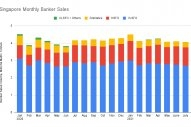 S&B ANALYSIS: Singapore Bunker Sales Slip in July