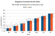 Sharp Monthly Drop, but Singapore's Overall Bunker Sales for 2018 Stay in Step with 2017 [GRAPH]
