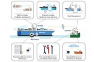 HHI Announces Bunker-Saving Integrated Smart Ship Solution