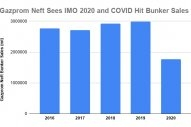 S&B ANALYSIS: Gazprom Neft Sees 40.8% Bunker Sales Drop on Russian Market Collapse