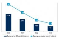 IMO2020: Drewry Sees LSFO Premium at $87 in 2023, Falling From $300 in 2020