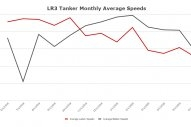 VesselsValue Reports Sharp Drop in LR3 Tanker Speeds