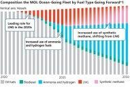 Japan's MOL Seeks Net Zero-Emission Ships Before 2030