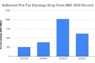 Bunker Holding Owner Selfinvest Sees 37.9% Drop in Pre-Tax Profit From IMO 2020 Peak