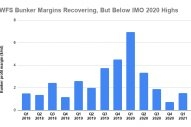 S&B ANALYSIS: WFS Q1 Margins, Volumes Sink Year-on-Year From IMO 2020 Boom